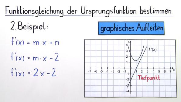 11346 funktionsgleichung aus dem graphen der ableitungfunktion bestimmen.standbild002