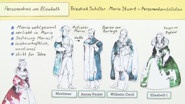 """Maria Stuart"" – Personenkonstellation (Schiller)"