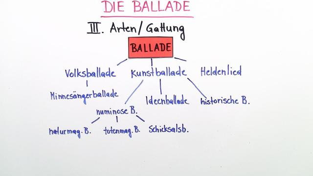 Ballade – Überblick