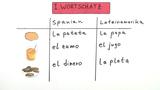 Varietäten im Spanischen