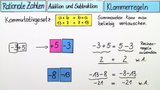 Rationale Zahlen – Klammerregeln