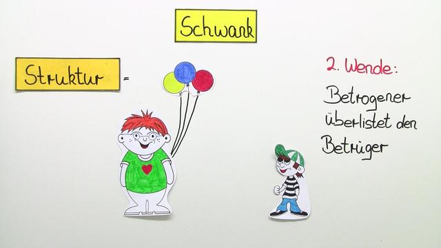 Schwank – Überblick