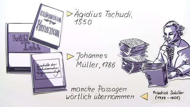 """""""Wilhelm Tell"""" – Entstehungsgeschichte (Schiller)"""