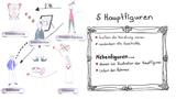 """""""Klein Zaches genannt Zinnober"""" – Personenkonstellation (Hoffmann)"""