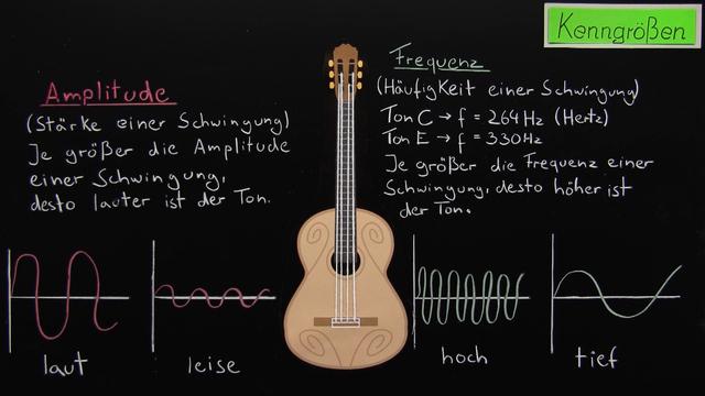 Töne und Klänge in der Musik