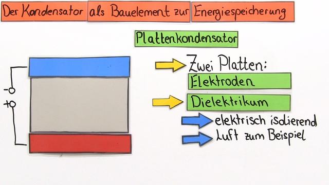 Kondensator als Energiespeicher