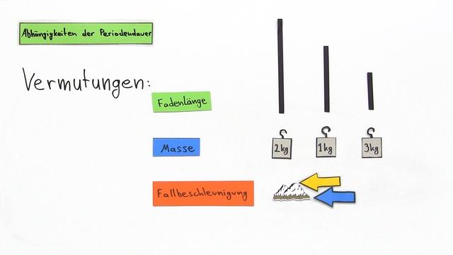 Fadenpendel – Periodendauer