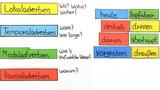 Adverbien (Übungsvideo)