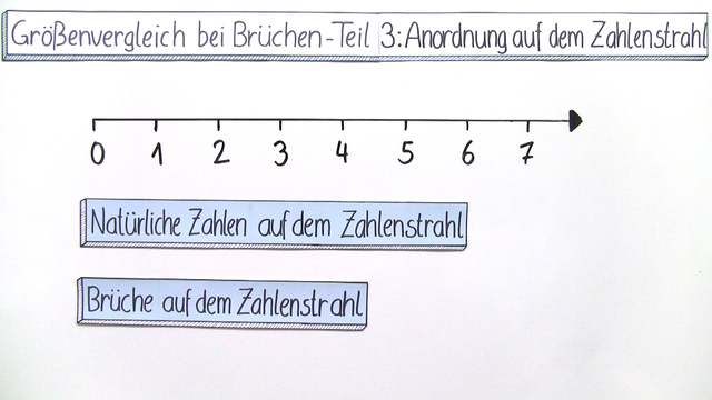 Größenvergleich bei Brüchen – Anordnungen auf dem Zahlenstrahl (3)