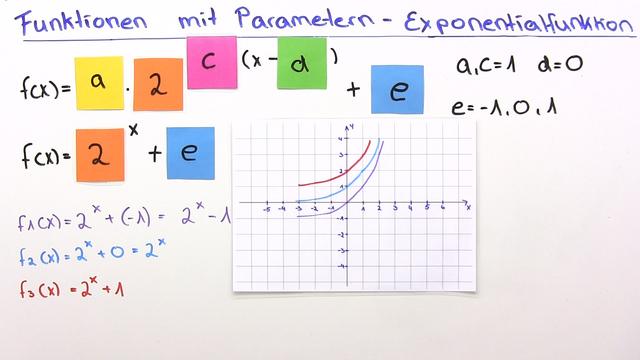 Parameter bei Exponentialfunktionen