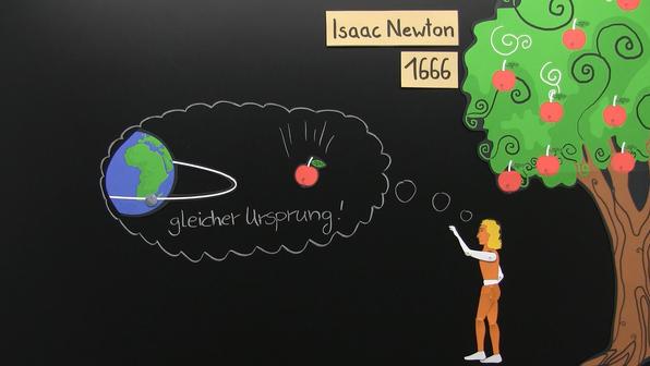 18071 testpaket gravitationsgesetz %28vorschaubild%29