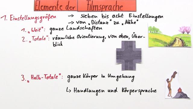 Filmanalyse – filmische Gestaltungsmittel