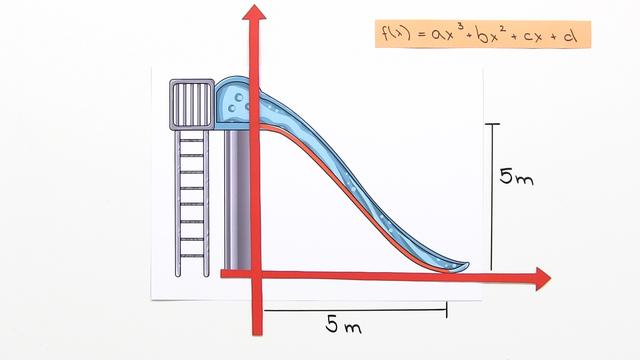 Rekonstruktion ganzrationaler Funktionen – Rutsche