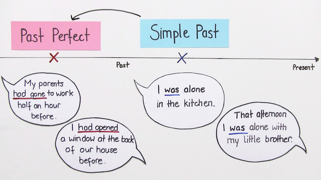 Past Perfect or Simple Past?