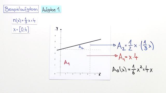 Flächeninhaltsfunktion – Flächenberechnungen