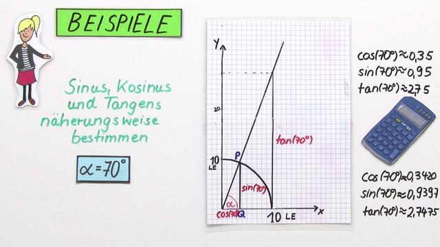 Sinus, Kosinus und Tangens am Einheitskreis – Beispiele