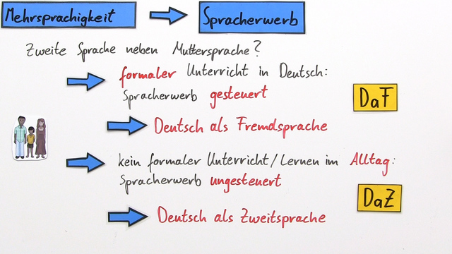Was ist Mehrsprachigkeit?