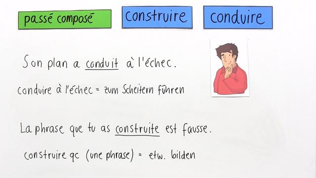 """conduire"" und ""construire"" – Konjugation"