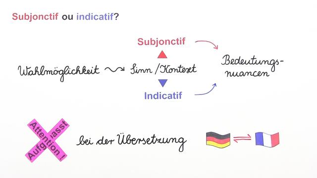 Subjonctif oder Indicatif – Fragen und Verben des Sagens und Erklärens (2)