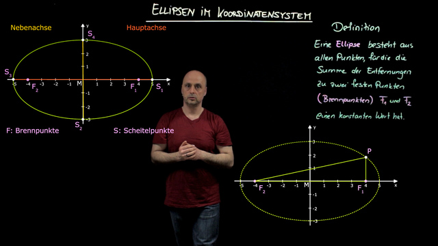Ellipsen im Koordinatensystem