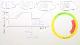 Zellzyklus – Phasen und verschiedene Zelltypen
