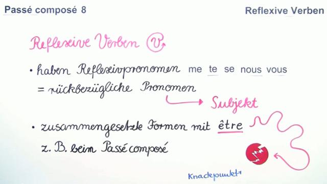 Passé Composé – reflexive Verben