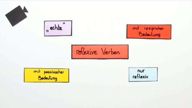Reflexive Verben im Präsens – die verschiedenen Typen
