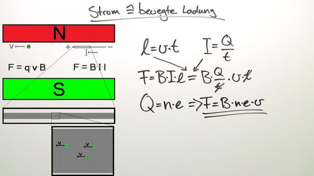 Lorentzkraft – Bewegte Ladung und Ströme im magnetischen Feld