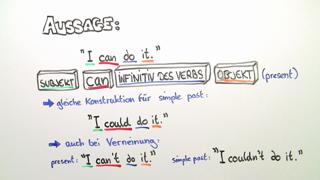 Modal Verbs: can and can't