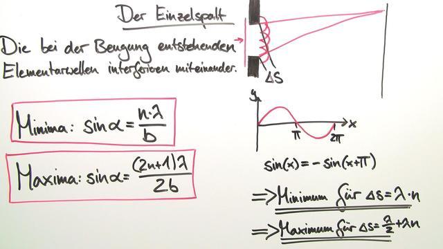 Interferenz elektromagnetischer Wellen