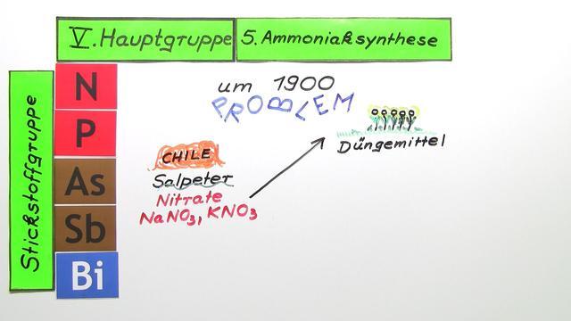 Ammoniaksynthese