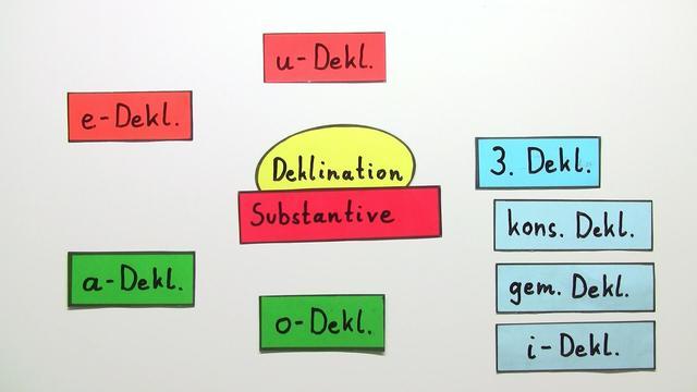 Deklination von Adjektiven – Übersicht