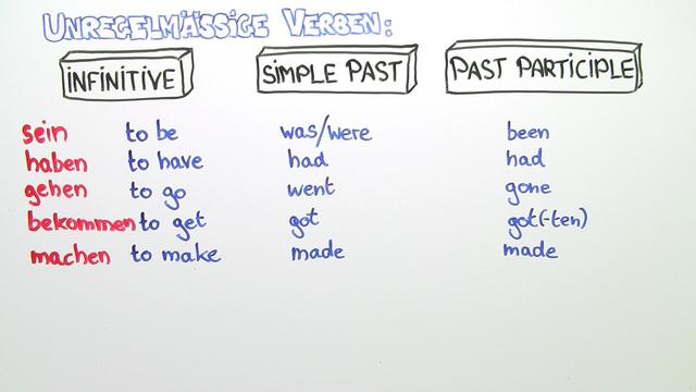 Irregular Verbs – Simple Past and Past Participle