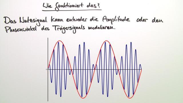 Modulation – Nachrichtenübertragung hertz'scher Wellen
