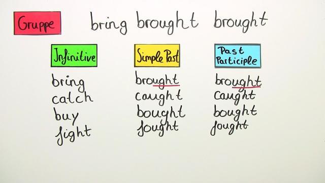 Irregular Verbs – unregelmäßige Verben in Kategorien