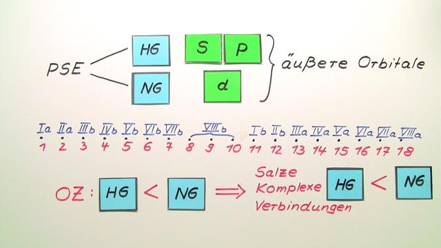 Haupt- und Nebengruppenelemente