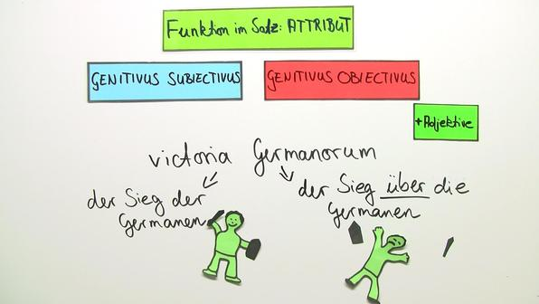 Genitivius subiectius und genitivus obiectivus titelbild