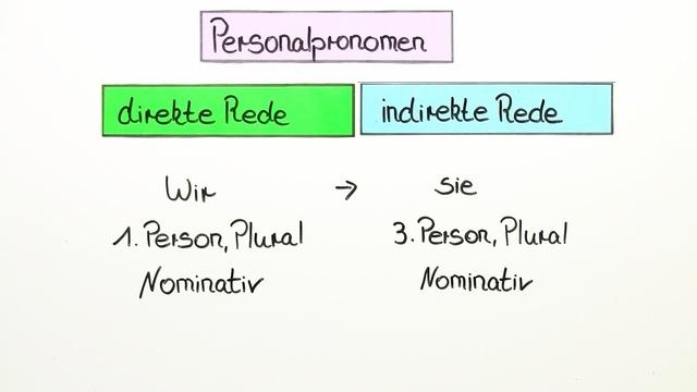 Indirekte Rede – Personal- und Possessivpronomen