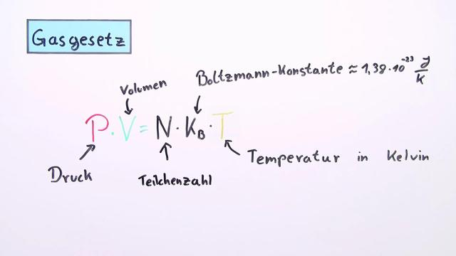 Gasgesetz – Temperatur, Druck, Volumen