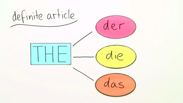 Bestimmter Artikel oder kein Artikel?