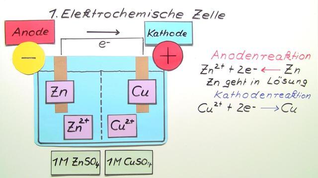 Elektromotorische Kraft (EMK) und Elektrodenpotentiale