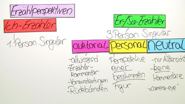 Erzählperspektiven – Ich-Erzähler und personaler Erzähler