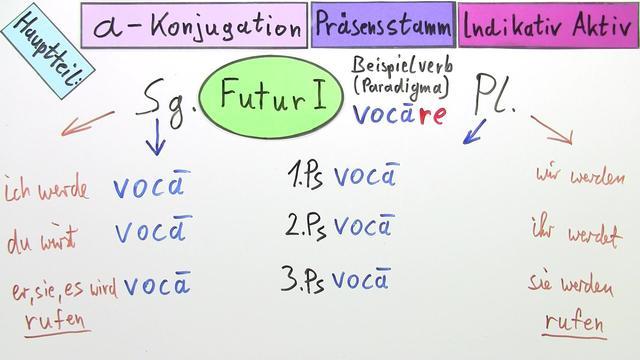 a-Konjugation – Imperfekt und Futur I