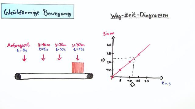 Darstellung von Bewegungen Teil 1: Einführung in s-t-Diagramme und v-t-Diagramme