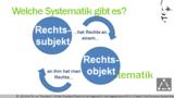 VR 4.2.5 Was versteht man rechtlich unter natürlichen Personen? System/Beispiele
