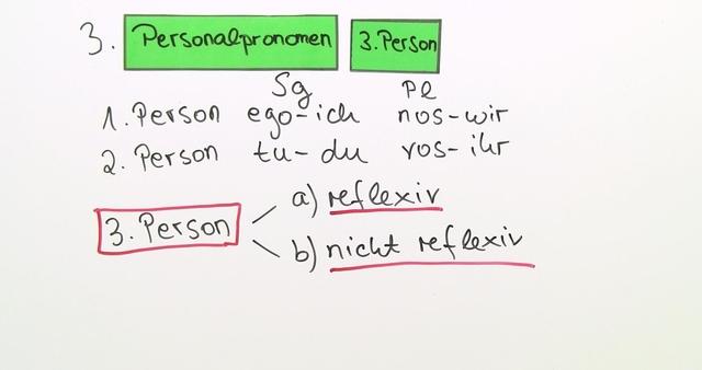 Personalpronomen und Possessivpronomen der dritten Person