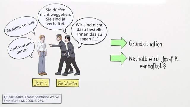 """""""Der Prozess"""" – Inhaltsangabe (Kafka)"""