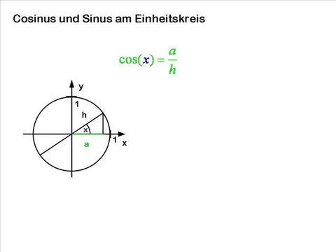 Definition von Sinus, Cosinus und Tangens am Einheitskreis