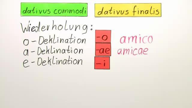 Dativus commodi und finalis – Dativ des Vorteils und des Zwecks