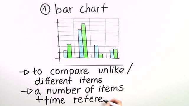 Analysing Graphs, Diagrams and Statistics – Wie analysiert man Grafiken, Diagramme und Statistiken?